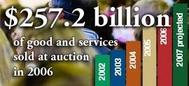 257.2 billion in 2006